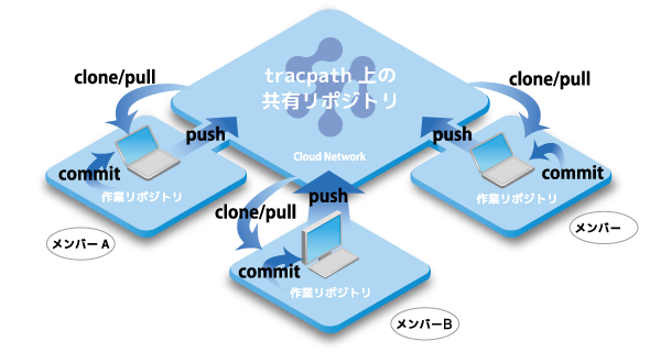 mercurial_tracpath.png